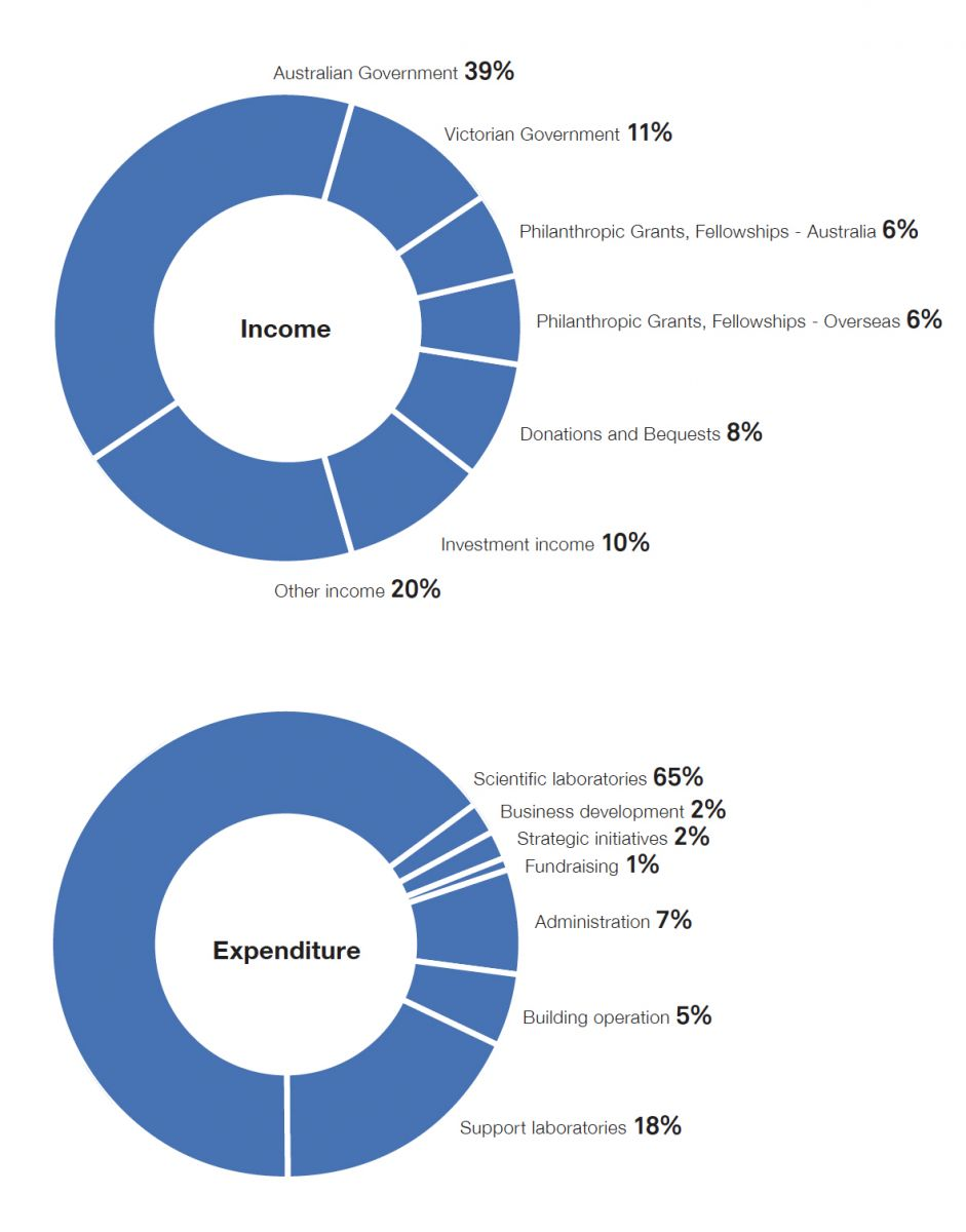 Income and expenditure charts