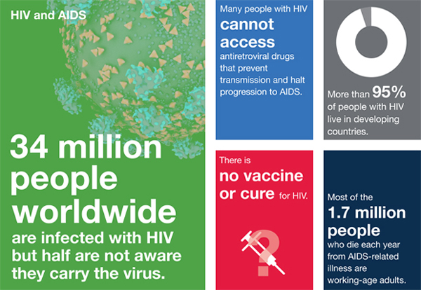 HIV and AIDS 2014 statistics