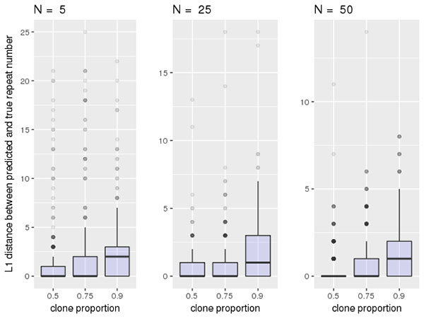 Data representation of project outcomes