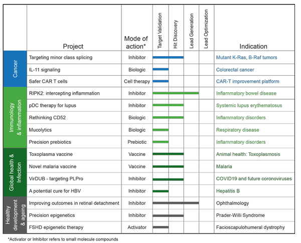 Table of projects