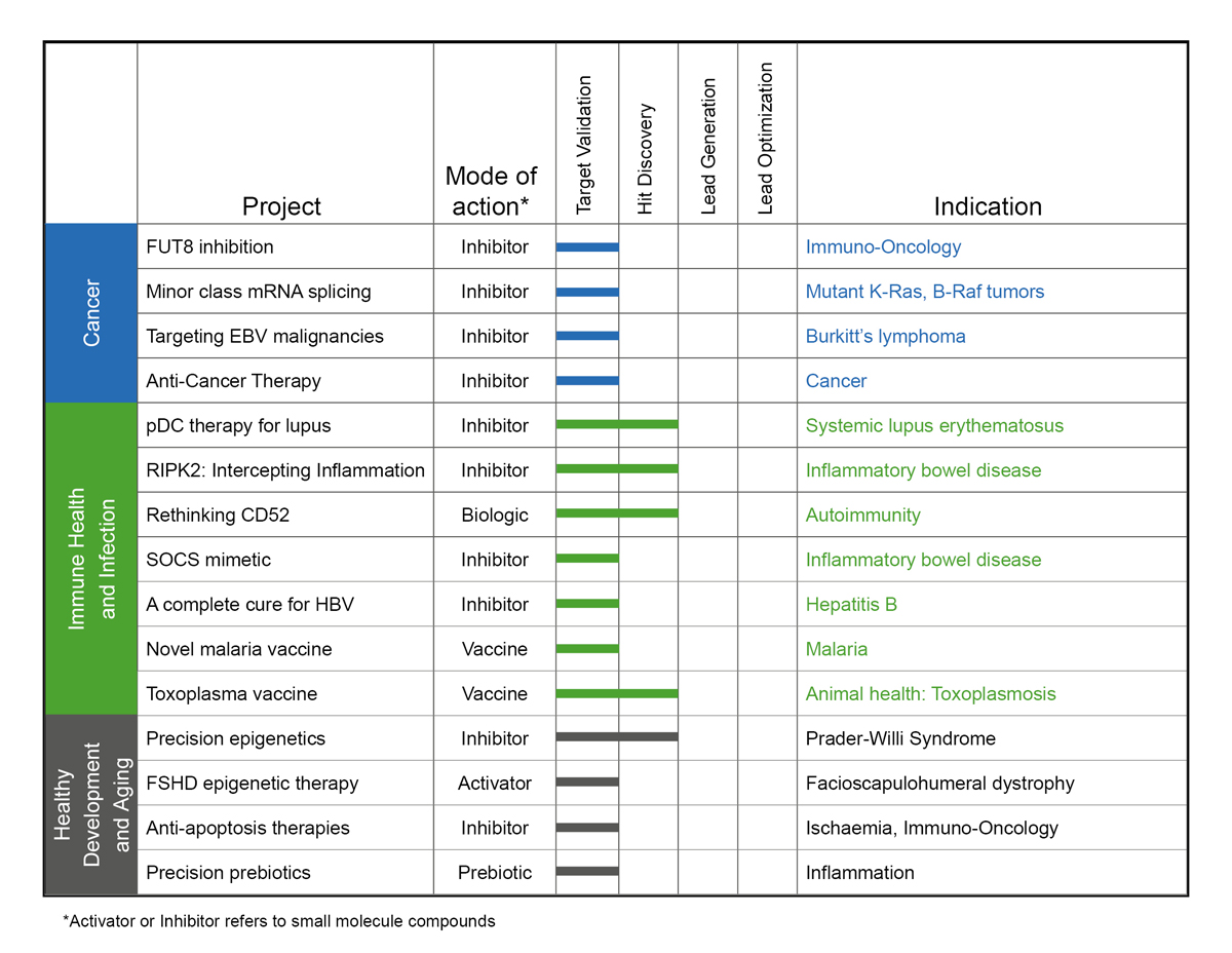 WEHI-project-pipeline-March-2019.jpg