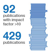 Publication numbers