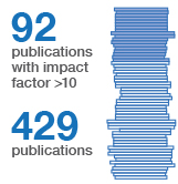 Publications infographic