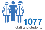 Staff and student numbers
